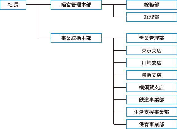 会社情報 - イトーヨーカドー トップページ